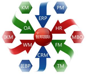 智邦国际:企业如何快速实现一体化管理?